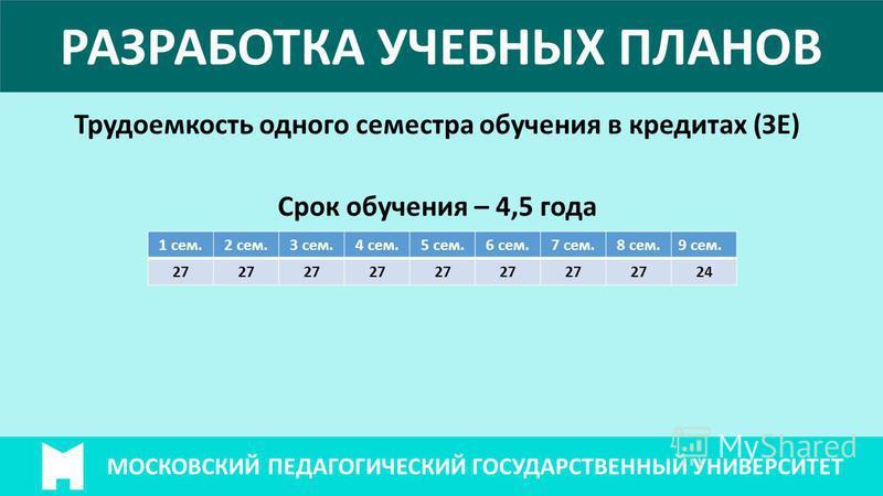 МОСКОВСКИЙ ПЕДАГОГИЧЕСКИЙ ГОСУДАРСТВЕННЫЙ УНИВЕРСИТЕТ РАЗРАБОТКА УЧЕБНЫХ ПЛАНОВ Трудоемкость одного семестра обучения в кредитах (ЗЕ) Срок обучения – 4,5 года 1 сем.2 сем.3 сем.4 сем.5 сем.6 сем.7 сем.8 сем.9 сем. 27 24