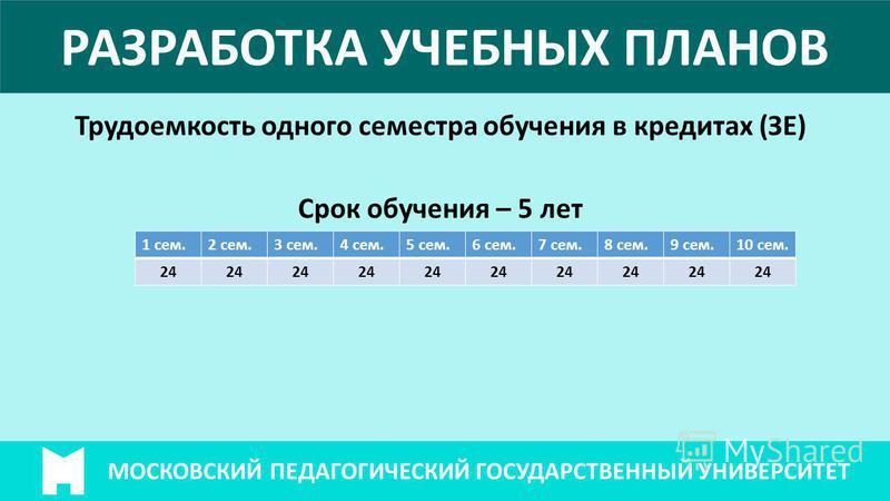 МОСКОВСКИЙ ПЕДАГОГИЧЕСКИЙ ГОСУДАРСТВЕННЫЙ УНИВЕРСИТЕТ РАЗРАБОТКА УЧЕБНЫХ ПЛАНОВ Трудоемкость одного семестра обучения в кредитах (ЗЕ) Срок обучения – 5 лет 1 сем.2 сем.3 сем.4 сем.5 сем.6 сем.7 сем.8 сем.9 сем.10 сем. 24