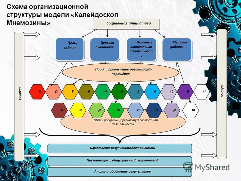 Схема организационной структуры модели «Калейдоскоп Мнемозины»