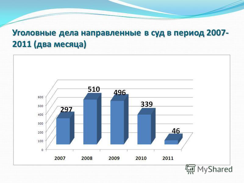 Уголовные дела направленные в суд в период 2007- 2011 (два месяца)