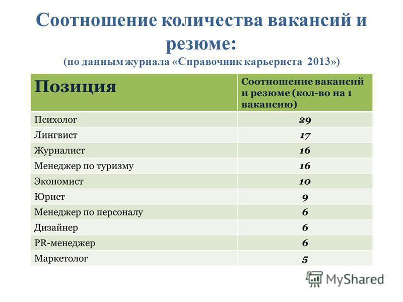 Соотношение количества вакансий и резюме: (по данным журнала «Справочник карьериста 2013»)