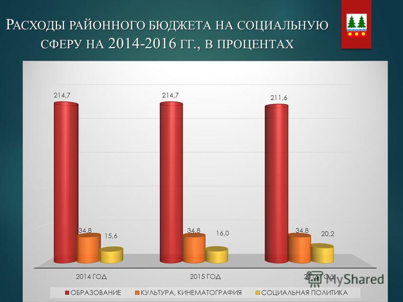 Р АСХОДЫ РАЙОННОГО БЮДЖЕТА НА СОЦИАЛЬНУЮ СФЕРУ НА 2014-2016 ГГ., В ПРОЦЕНТАХ
