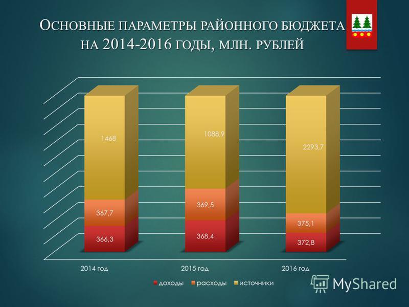О СНОВНЫЕ ПАРАМЕТРЫ РАЙОННОГО БЮДЖЕТА НА 2014-2016 ГОДЫ, МЛН. РУБЛЕЙ