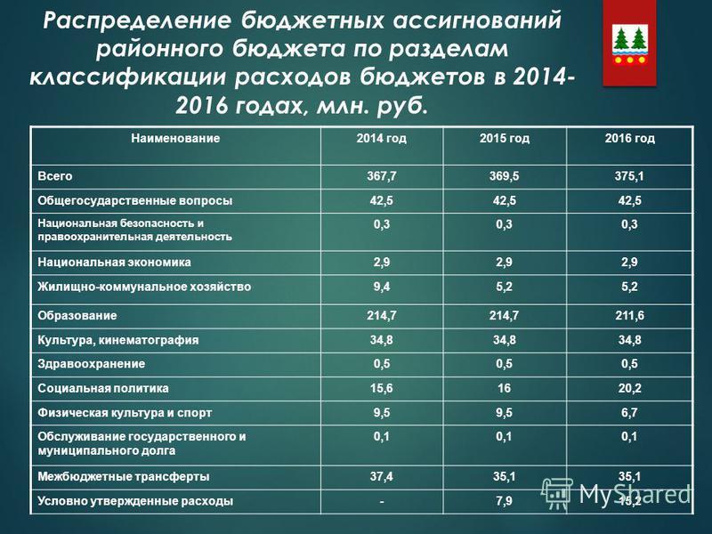 Распределение бюджетных ассигнований районного бюджета по разделам классификации расходов бюджетов в 2014- 2016 годах, млн. руб. Наименование2014 год2015 год2016 год Всего367,7369,5375,1 Общегосударственные вопросы42,5 Национальная безопасность и пра