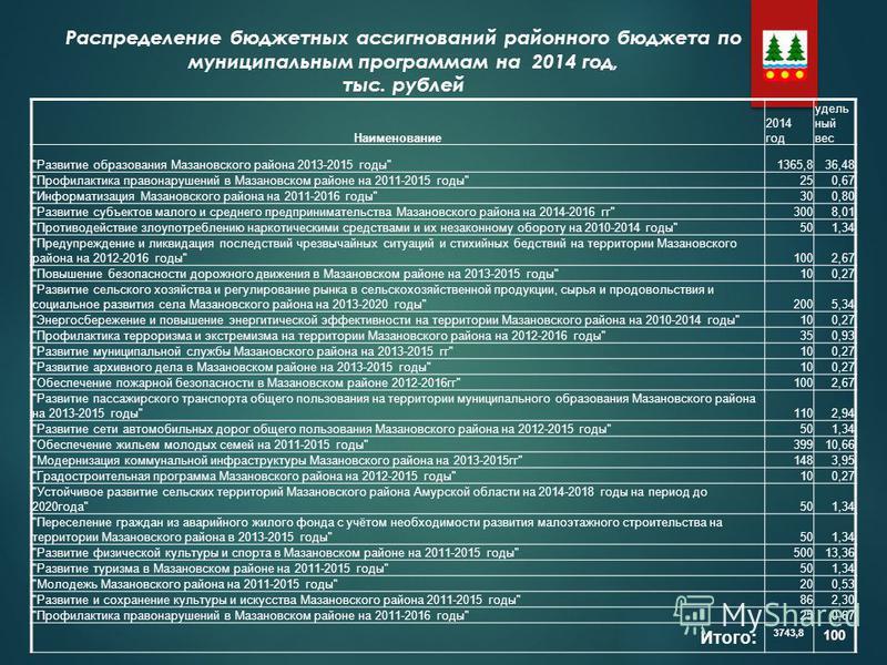 Распределение бюджетных ассигнований районного бюджета по муниципальным программам на 2014 год, тыс. рублей Наименование 2014 год удель ный вес