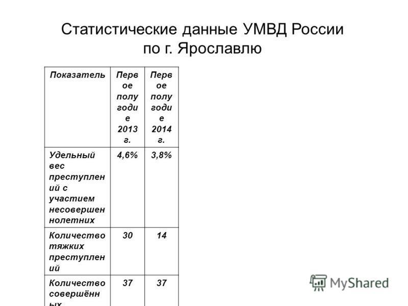Статистические данные УМВД России по г. Ярославлю Показатель Перв от полу годи е 2013 г. Перв от полу годи е 2014 г. Удельный вес преступлен ий с участием несовершенно нолетних 4,6%3,8% Количество тяжких преступлен ий 3014 Количество совершённых обще