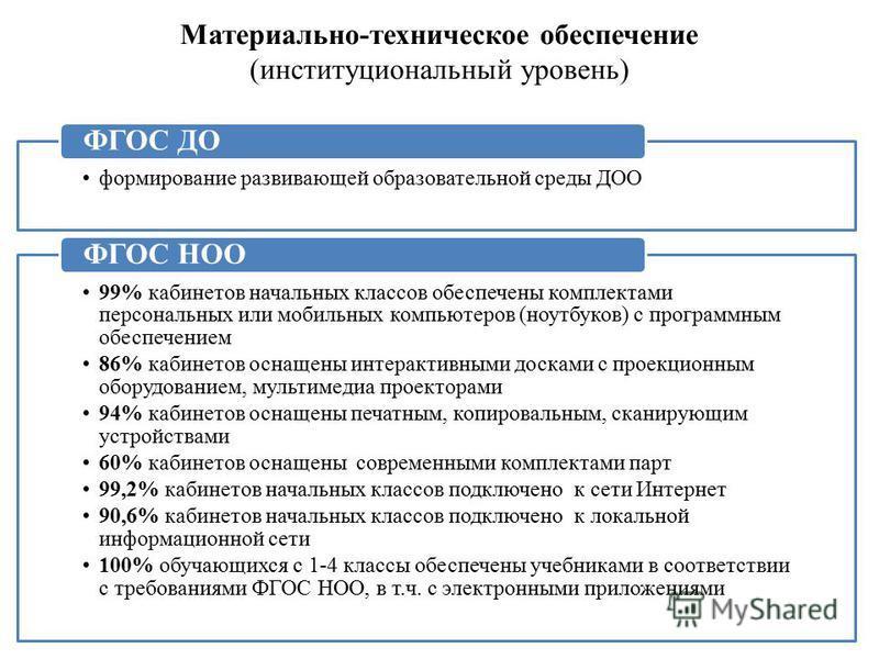 Материально-техническое обеспечение (институциональный уровень) формирование развивающей образовательной среды ДОО ФГОС ДО 99% кабинетов начальных классов обеспечены комплектами персональных или мобильных компьютеров (ноутбуков) с программным обеспеч