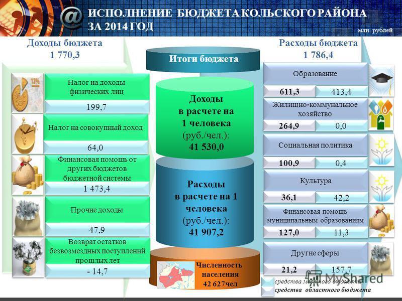ИСПОЛНЕНИЕ БЮДЖЕТА КОЛЬСКОГО РАЙОНА ЗА 2014 ГОД Итоги бюджета Расходы в расчете на 1 человека (руб./чел.): 41 907,2 Доходы в расчете на 1 человека (руб./чел.): 41 530,0 Налог на доходы физических лиц 199,7 Налог на совокупный доход 64,0 Финансовая по
