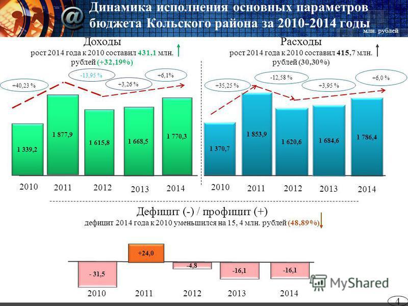 Динамика исполнения основных параметров бюджета Кольского района за 2010-2014 годы 4 2014 Дефицит (-) / профицит (+) дефицит 2014 года к 2010 уменьшился на 15, 4 млн. рублей (48,89%) Расходы рост 2014 года к 2010 составил 415,7 млн. рублей (30,30%) Д