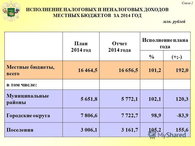 ИСПОЛНЕНИЕ НАЛОГОВЫХ И НЕНАЛОГОВЫХ ДОХОДОВ МЕСТНЫХ БЮДЖЕТОВ ЗА 2014 ГОД План 2014 год Отчет 2014 года Исполнение плана года %(+;-) Местные бюджеты, всего 16 464,516 656,5101,2192,0 в том числе: Муниципальные районы 5 651,85 772,1102,1120,3 Городские