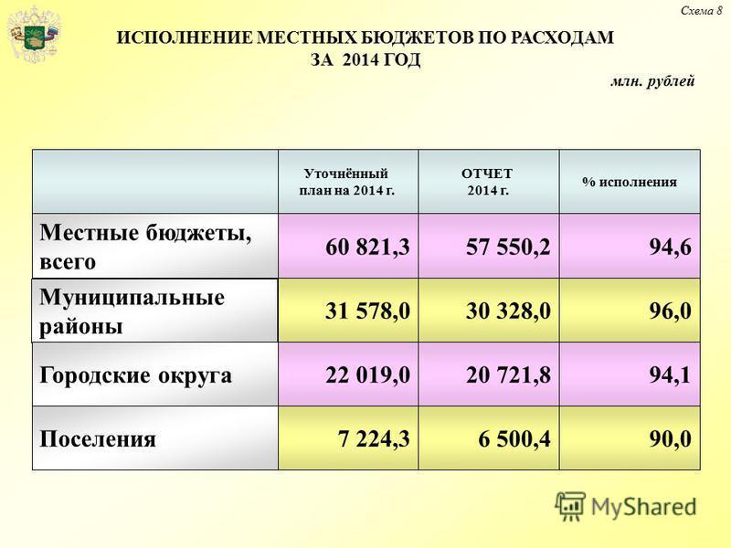 Схема 8 31 578,0 7 224,3 Местные бюджеты, всего 22 019,0 57 550,2 Уточнённый план на 2014 г. ОТЧЕТ 2014 г. % исполнения 60 821,394,6 96,0 90,0 94,1 30 328,0 6 500,4 20 721,8 Муниципальные районы Городские округа Поселения ИСПОЛНЕНИЕ МЕСТНЫХ БЮДЖЕТОВ