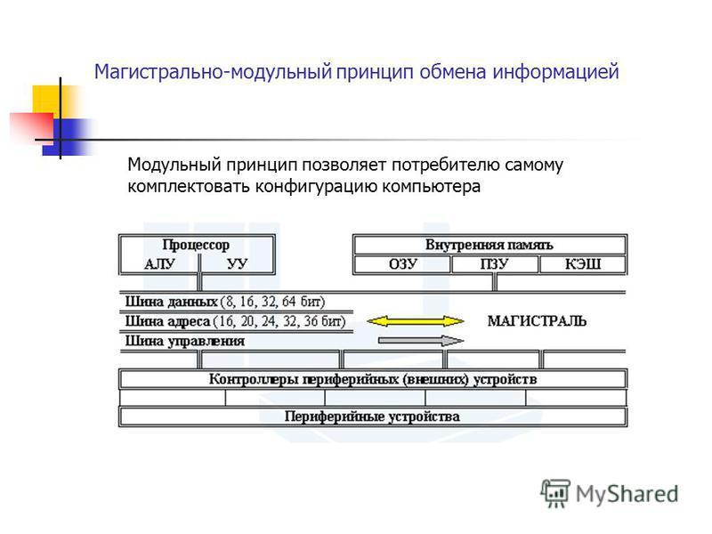 Магистрально-модульный принцип обмена информацией Модульный принцип позволяет потребителю самому комплектовать конфигурацию компьютера