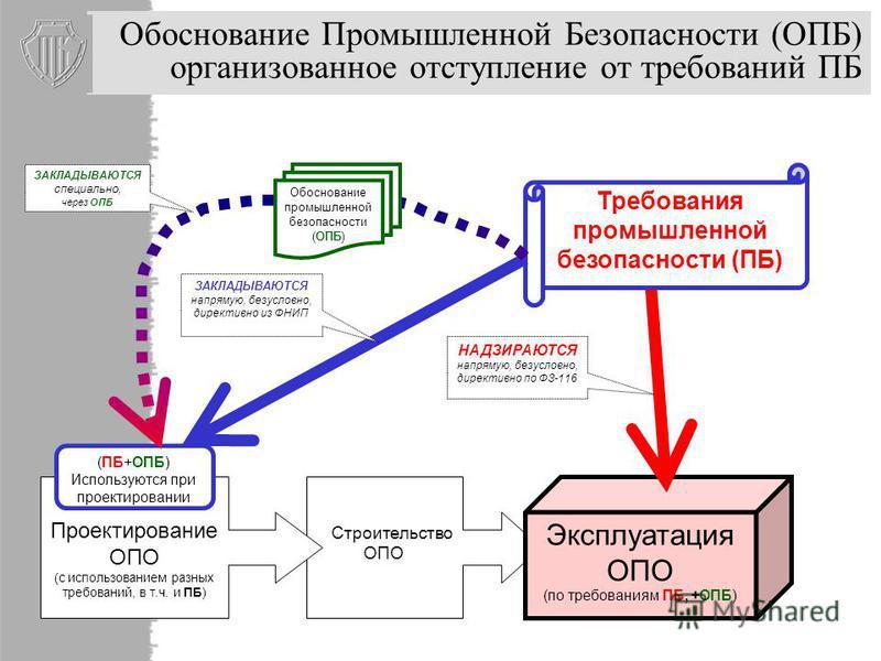 Обоснование Промышленной Безопасности (ОПБ) организованное отступление от требований ПБ Строительство ОПО Проектирование ОПО (с использованием разных требований, в т.ч. и ПБ) Эксплуатация ОПО (по требованиям ПБ, +ОПБ) (ПБ+ОПБ) Используются при проект