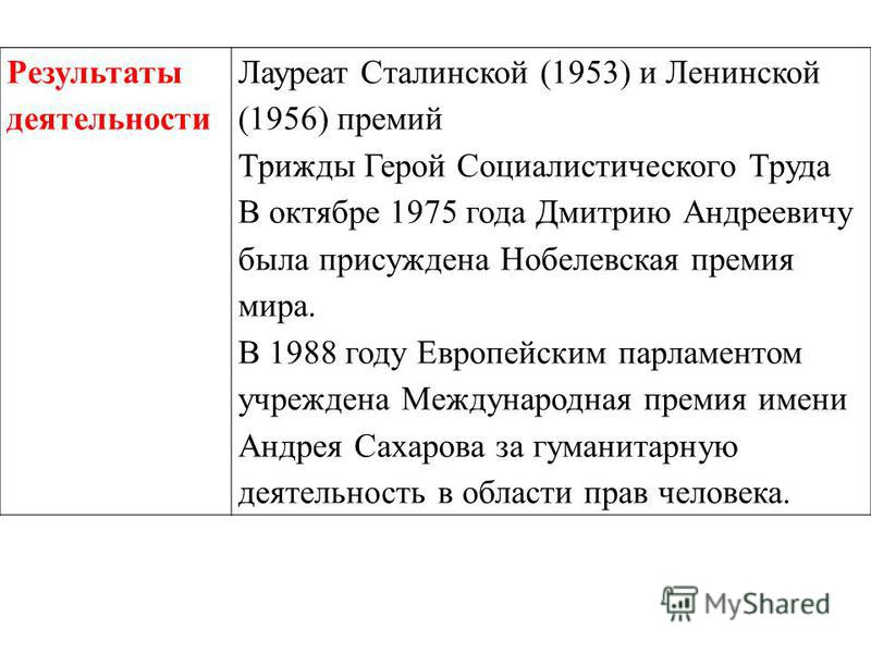 Результаты деятельности Лауреат Сталинской (1953) и Ленинской (1956) премий Трижды Герой Социалистического Труда В октябре 1975 года Дмитрию Андреевичу была присуждена Нобелевская премия мира. В 1988 году Европейским парламентом учреждена Международн