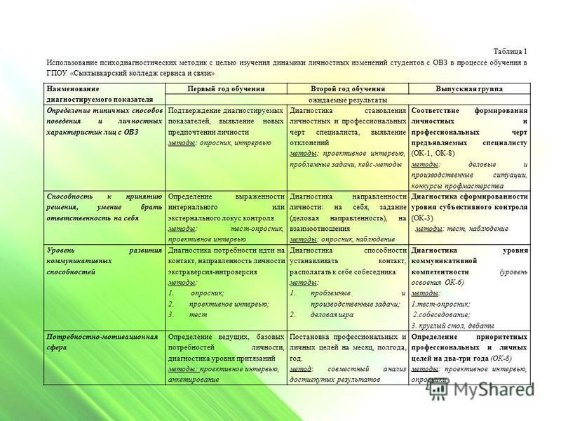Таблица 1 Использование психодиагностических методик с целью изучения динамики личностных изменений студентов с ОВЗ в процессе обучения в ГПОУ «Сыктывкарский колледж сервиса и связи» Наименование диагностируемого показателя Первый год обучения Второй