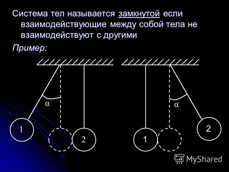 Система тел называется замкнутой если взаимодействующие между собой тела не взаимодействуют с другими Пример: α 1 2 α 1 2