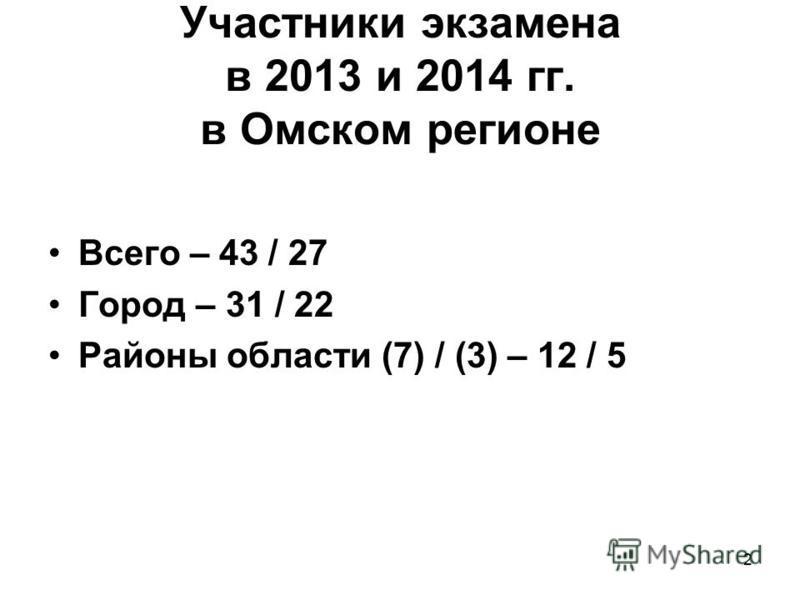 Участники экзамена в 2013 и 2014 гг. в Омском регионе Всего – 43 / 27 Город – 31 / 22 Районы области (7) / (3) – 12 / 5 2