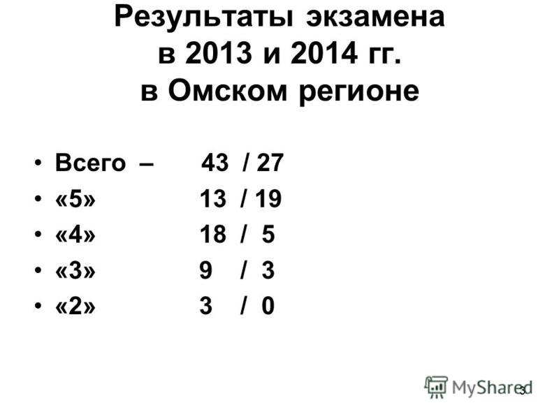 Результаты экзамена в 2013 и 2014 гг. в Омском регионе Всего – 43 / 27 «5» 13 / 19 «4» 18 / 5 «3» 9 / 3 «2» 3 / 0 3
