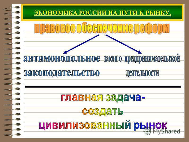 ЭКОНОМИКА РОССИИ НА ПУТИ К РЫНКУ.
