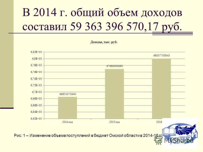 В 2014 г. общий объем доходов составил 59 363 396 570,17 руб. Рис. 1 – Изменение объема поступлений в бюджет Омской области в 2014-16 гг.