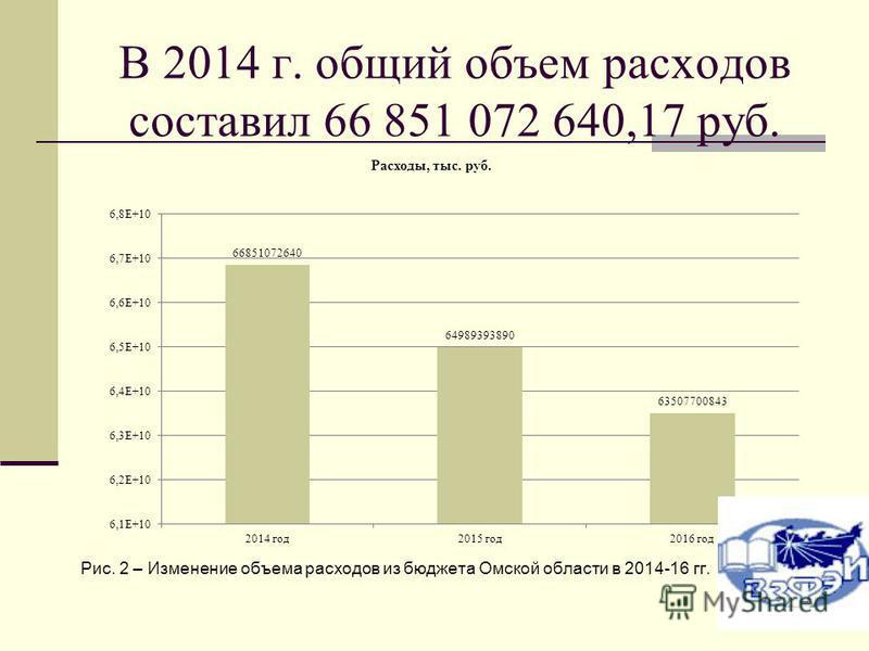 В 2014 г. общий объем расходов составил 66 851 072 640,17 руб. Рис. 2 – Изменение объема расходов из бюджета Омской области в 2014-16 гг.