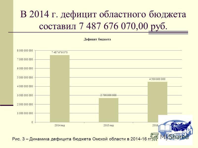 В 2014 г. дефицит областного бюджета составил 7 487 676 070,00 руб. Рис. 3 – Динамика дефицита бюджета Омской области в 2014-16 гг.