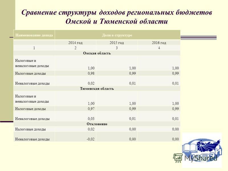 Сравнение структуры доходов региональных бюджетов Омской и Тюменской области Наименование дохода Доля в структуре 2014 год 2015 год 2016 год 1234 Омская область Налоговые и неналоговые доходы 1,00 Налоговые доходы 0,980,99 Неналоговые доходы 0,020,01
