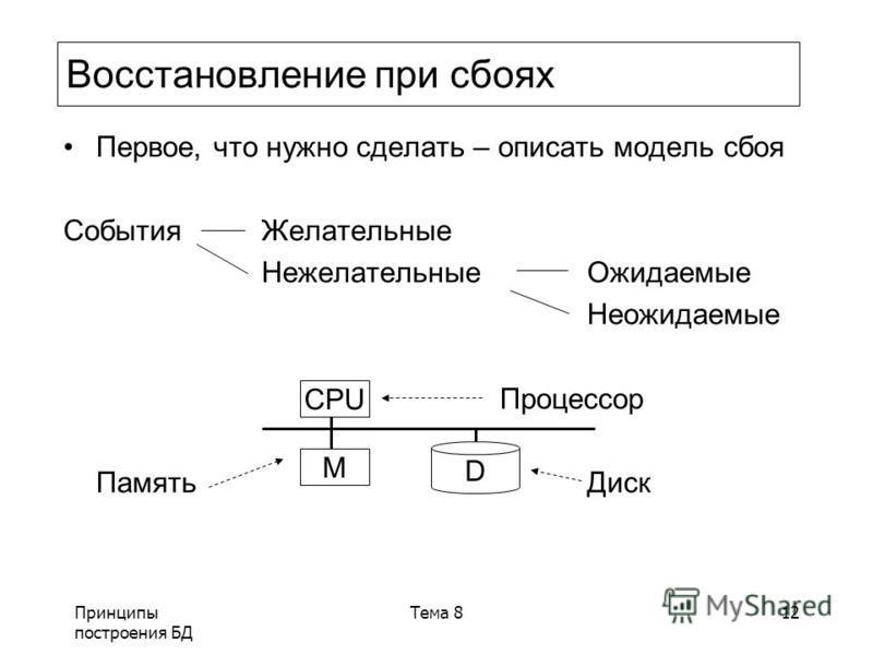 Принципы построения БД Тема 812 Восстановление при сбоях Первое, что нужно сделать – описать модель сбоя События Желательные Нежелательные Ожидаемые Неожидаемые Процессор Память Диск CPU M D