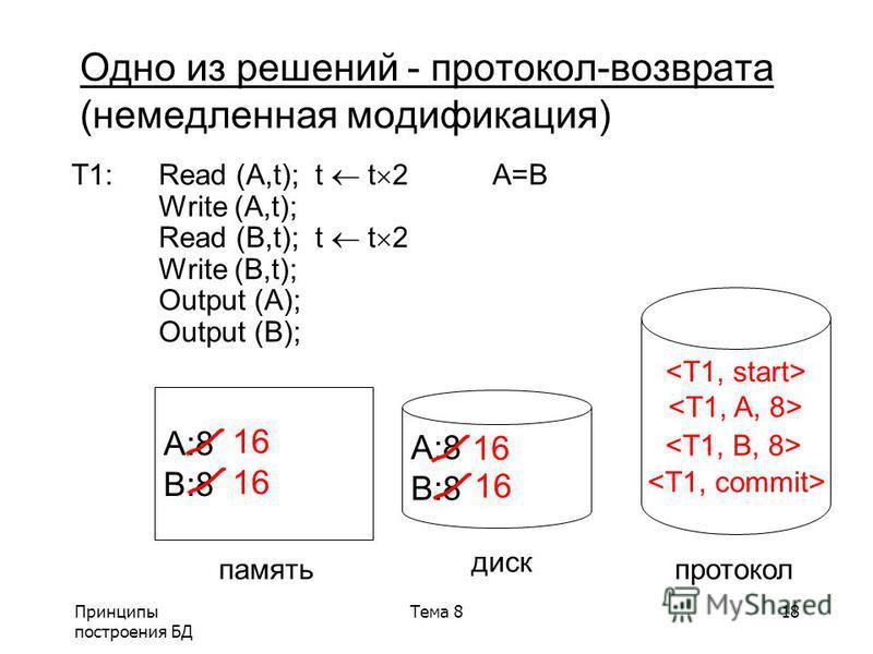 Принципы построения БД Тема 818 T1:Read (A,t); t t 2 A=B Write (A,t); Read (B,t); t t 2 Write (B,t); Output (A); Output (B); A:8 B:8 A:8 B:8 память диск протокол 16 16 16 Одно из решений - протокол-возврата (немедленная модификация)
