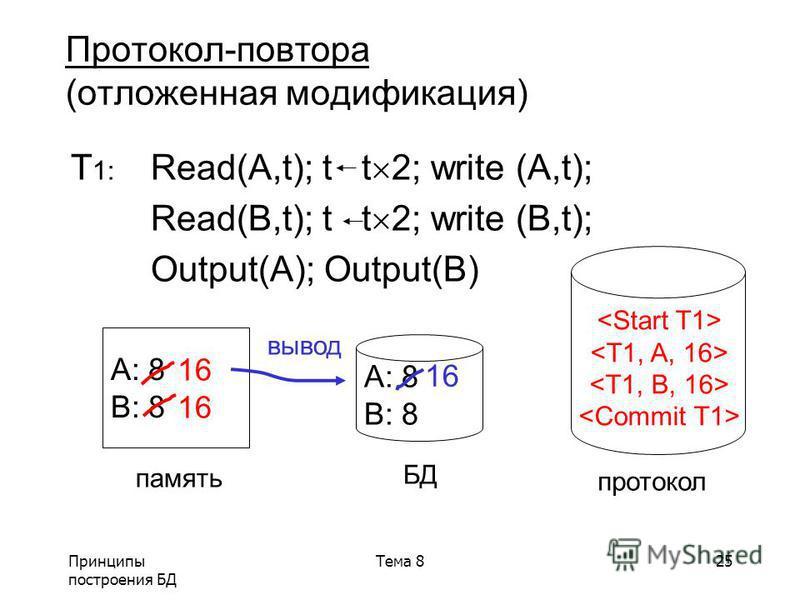 Принципы построения БД Тема 825 Протокол-повтора (отложенная модификация) T 1: Read(A,t); t t 2; write (A,t); Read(B,t); t t 2; write (B,t); Output(A); Output(B) A: 8 B: 8 A: 8 B: 8 память БД протокол 16 вывод 16