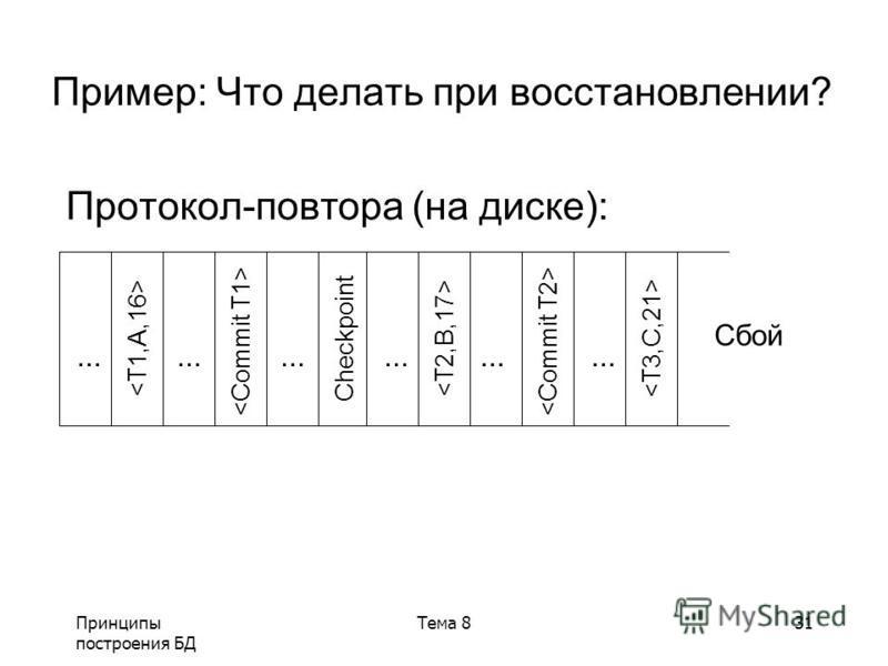 Принципы построения БД Тема 831 Пример: Что делать при восстановлении? Протокол-повтора (на диске): Checkpoint Сбой...