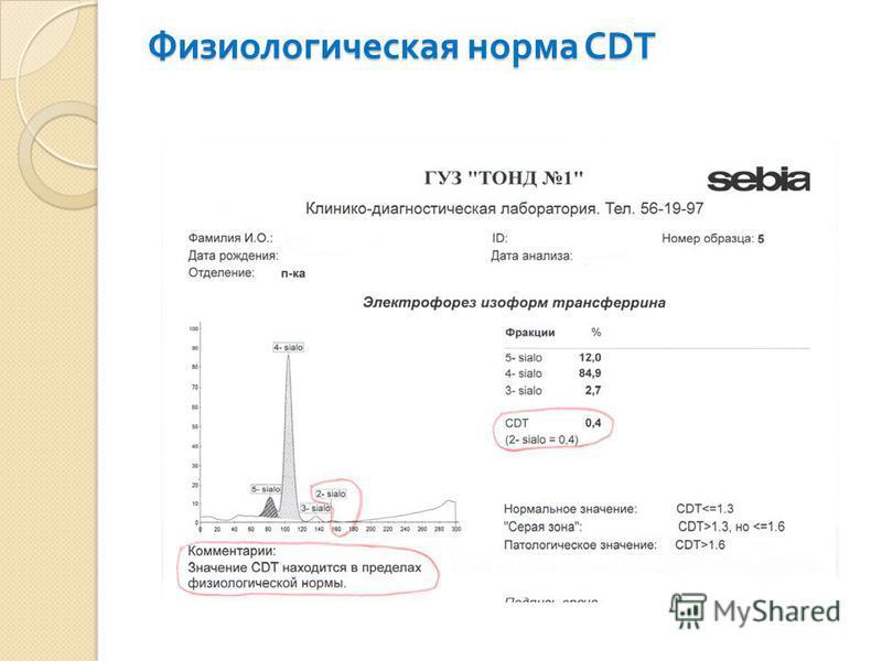 Физиологическая норма CDT