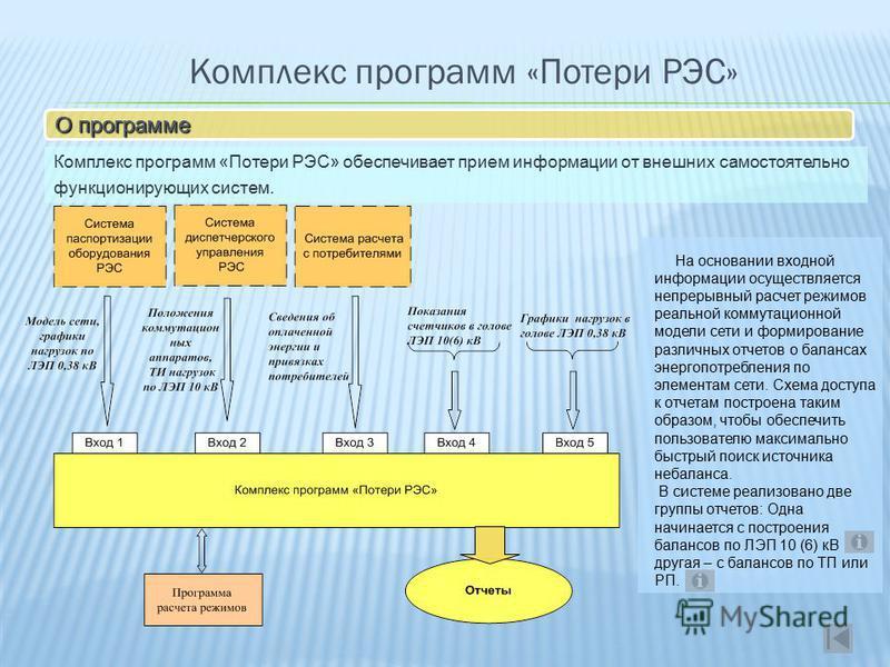 Комплекс программ «Потери РЭС» О программе Комплекс программ «Потери РЭС» обеспечивает прием информации от внешних самостоятельно функционирующих систем. На основании входной информации осуществляется непрерывный расчет режимов реальной коммутационно