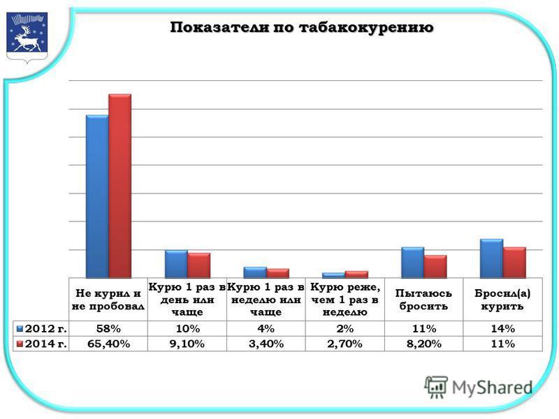 Показатели по табакокурению