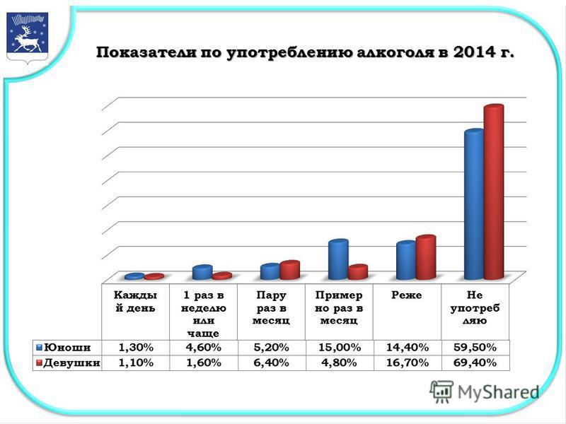 Показатели по употреблению алкоголя в 2014 г.