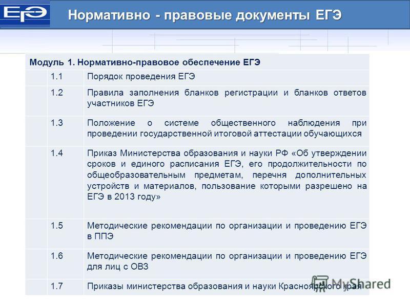 Нормативно - правовые документы ЕГЭ Модуль 1. Нормативно-правовое обеспечение ЕГЭ 1.1Порядок проведения ЕГЭ 1.2Правила заполнения бланков регистрации и бланков ответов участников ЕГЭ 1.3Положение о системе общественного наблюдения при проведении госу