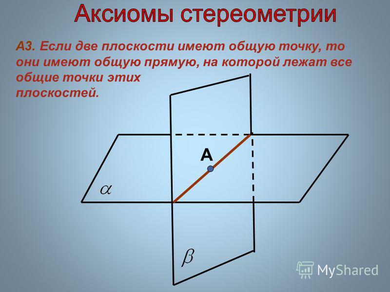А3. Если две плоскости имеют общую точку, то они имеют общую прямую, на которой лежат все общие точки этих плоскостей. А