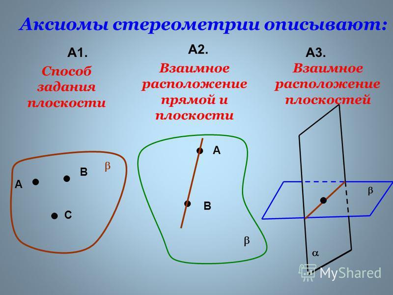 Аксиомы стереометрии описывают: А1. А2. А3. А В С Способ задания плоскости А В Взаимное расположение прямой и плоскости Взаимное расположение плоскостей