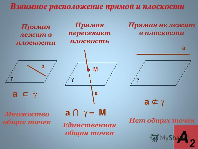 Взаимное расположение прямой и плоскости Прямая лежит в плоскости Прямая пересекает плоскость Прямая не лежит в плоскости Множество общих точек Единственная общая точка Нет общих точек а а М а а а М а А2А2