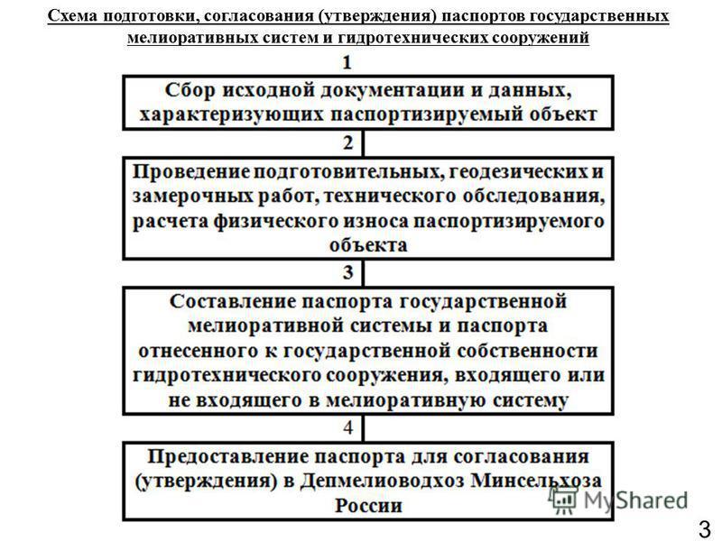 3 Схема подготовки, согласования (утверждения) паспортов государственных мелиоративных систем и гидротехнических сооружений