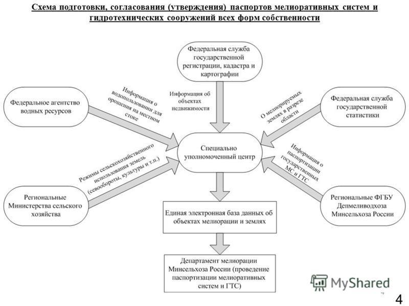 4 Схема подготовки, согласования (утверждения) паспортов мелиоративных систем и гидротехнических сооружений всех форм собственности 4