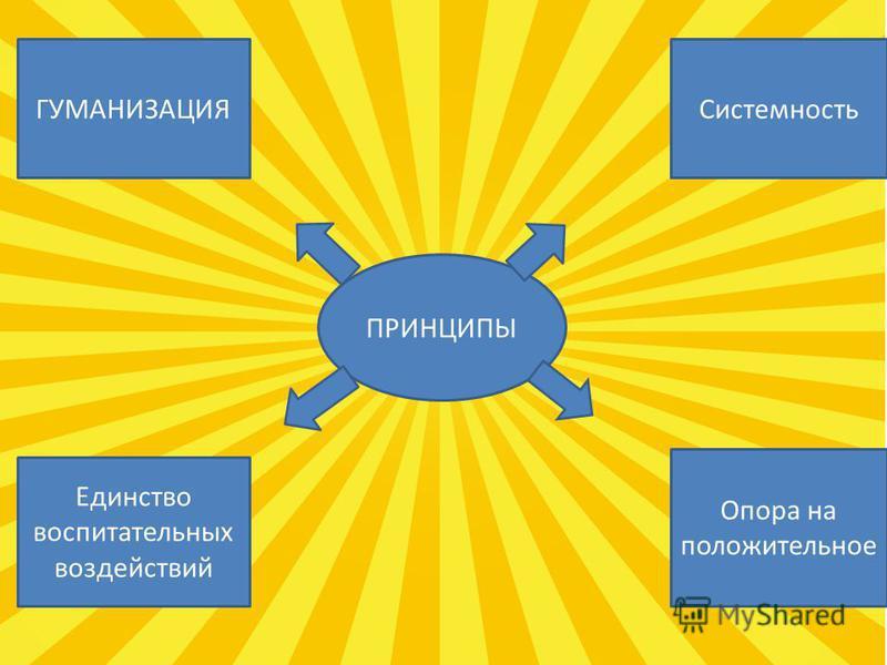 ПРИНЦИ ПЫ ГУМАНИЗАЦИЯ Единство воспитательных воздействий Системность Опора на положительное