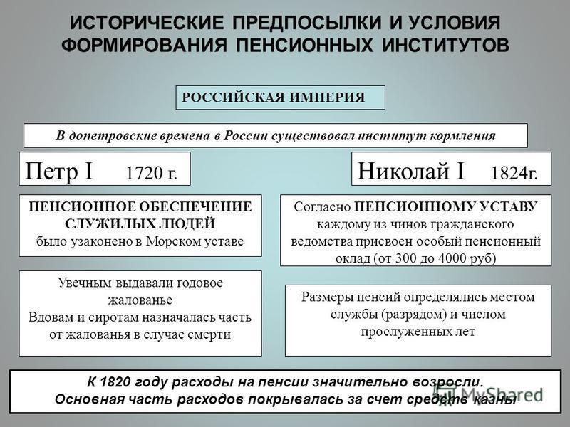 ИСТОРИЧЕСКИЕ ПРЕДПОСЫЛКИ И УСЛОВИЯ ФОРМИРОВАНИЯ ПЕНСИОННЫХ ИНСТИТУТОВ РОССИЙСКАЯ ИМПЕРИЯ Петр I 1720 г. Николай I 1824 г. В допетровские времена в России существовал институт кормления ПЕНСИОННОЕ ОБЕСПЕЧЕНИЕ СЛУЖИЛЫХ ЛЮДЕЙ было узаконено в Морском ус