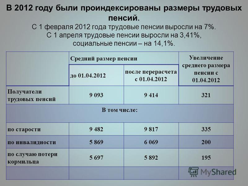 В 2012 году были проиндексированы размеры трудовых пенсий. С 1 февраля 2012 года трудовые пенсии выросли на 7%. С 1 апреля трудовые пенсии выросли на 3,41%, социальные пенсии – на 14,1%. Средний размер пенсии Увеличение среднего размера пенсии с 01.0