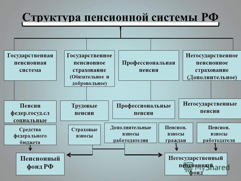 Структура пенсионной системы РФ Государственная пенсионная система Государственное пенсионное страхование (Обязательное и добровольное) Профессиональная пенсия Негосударственное пенсионное страхование (Дополнительное) Пенсии федер.госуд.сл социальные
