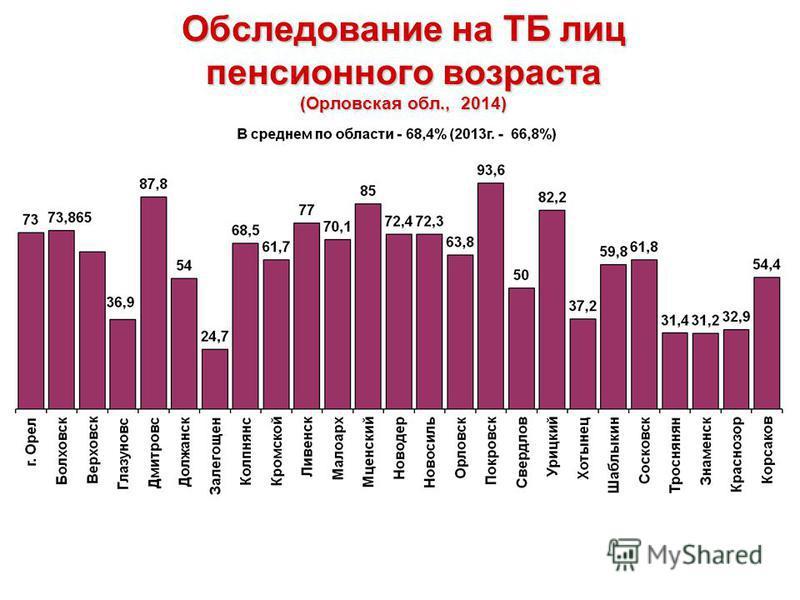 Обследование на ТБ лиц пенсионного возраста (Орловская обл., 2014)