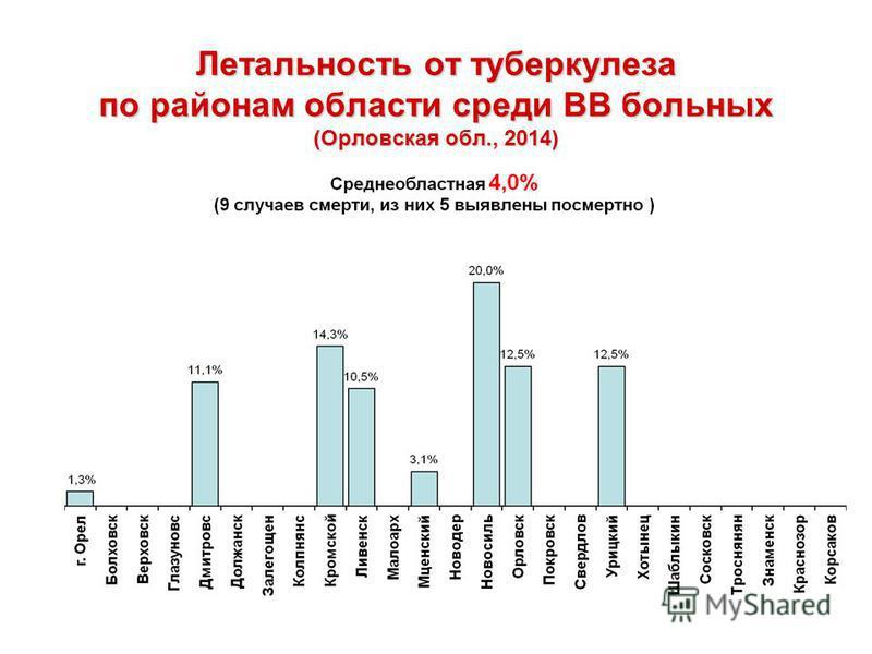 Летальность от туберкулеза по районам области среди ВВ больных (Орловская обл., 2014)