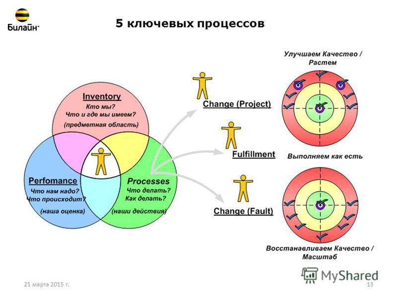 21 марта 2015 г.13 5 ключевых процессов