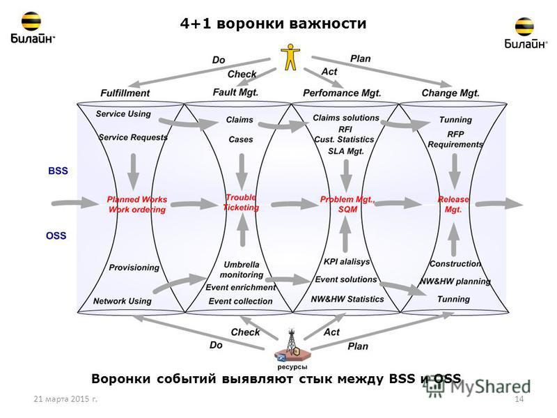 21 марта 2015 г.14 4+1 воронки важности Воронки событий выявляют стык между BSS и OSS