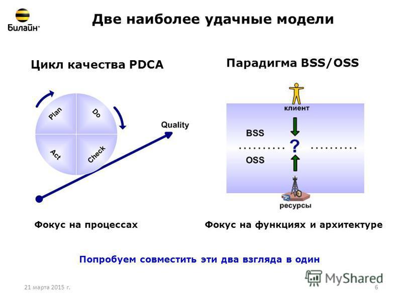 21 марта 2015 г.6 Две наиболее удачные модели Цикл качества PDCA Парадигма BSS/OSS Фокус на процессах Фокус на функциях и архитектуре Попробуем совместить эти два взгляда в один